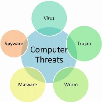 All kinds of malwares