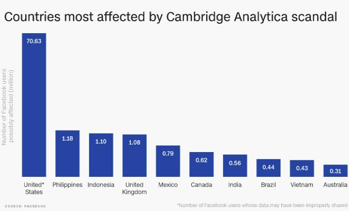 Countries most affected by Cambdrige Scandal