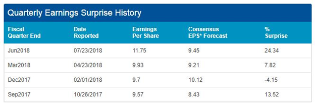 last quarter earnings of Google