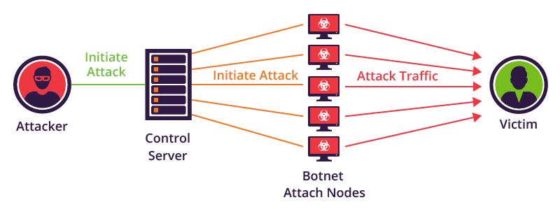 Botne DDos attack