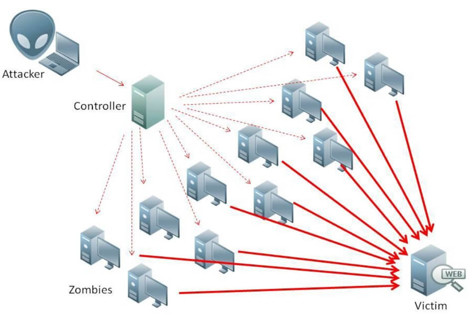 What is DDoS Attack? How to Stop a DDoS Attack?
